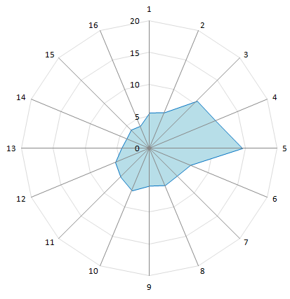 Excel'de Rüzgar Gülü Oluşturma Sorununa Çözüm: WRPLOT View (2/3)